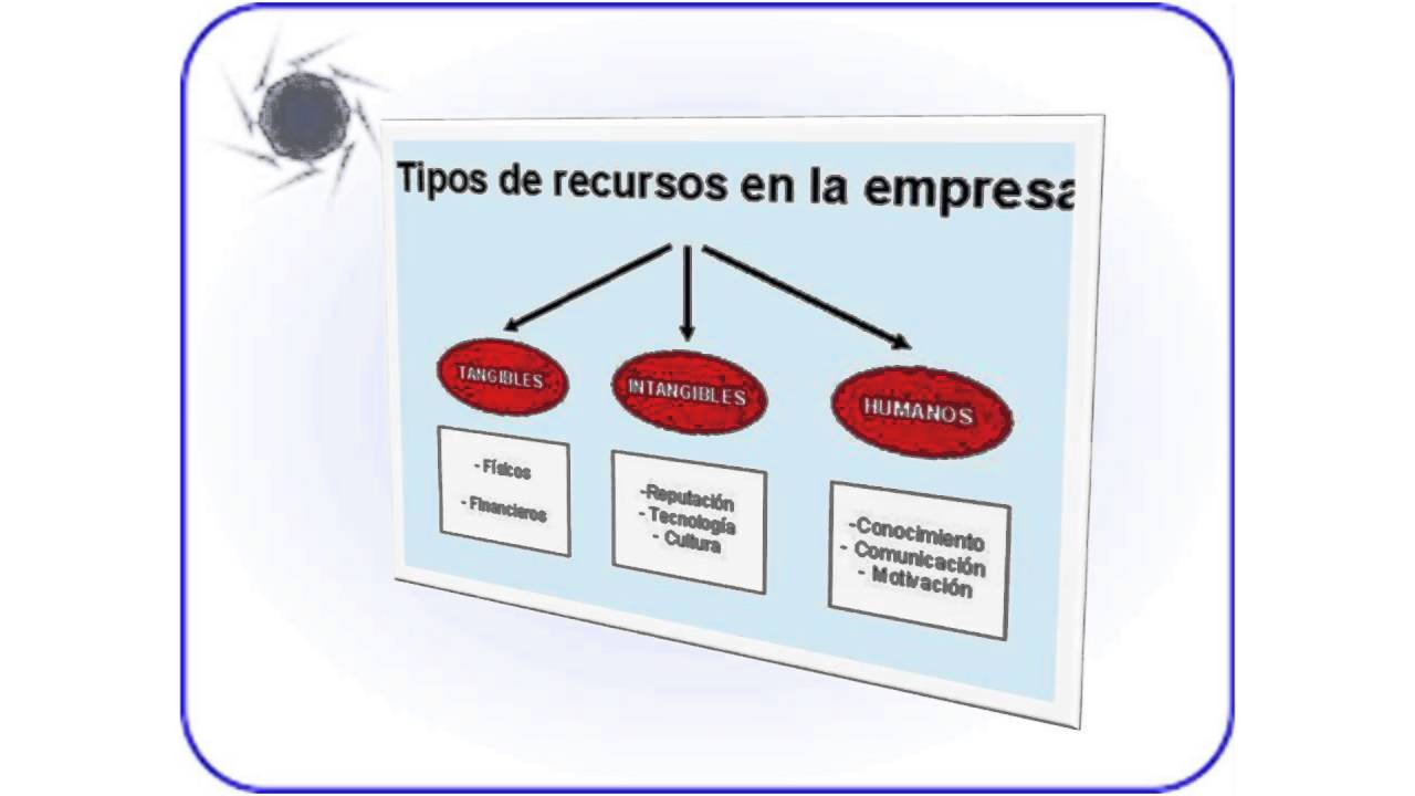 Clasificación de recursos materiales de una empresa
